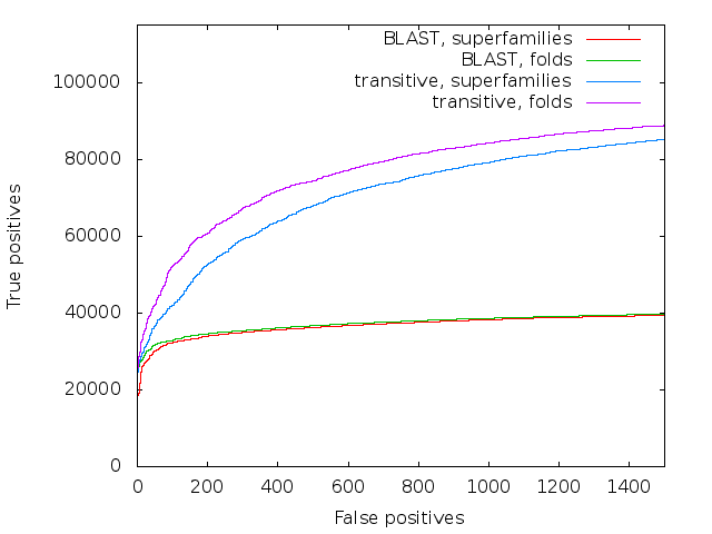 Accuracy of direct BLAST and transitive alignment BLAST on the SCOP database