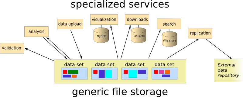 A schematic showing the data store and independent services